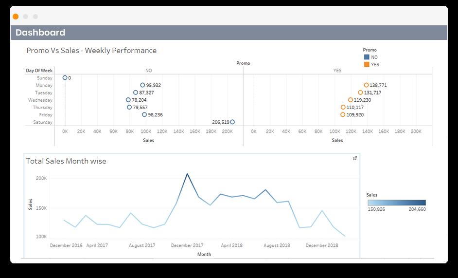 dashboard for digital agencies