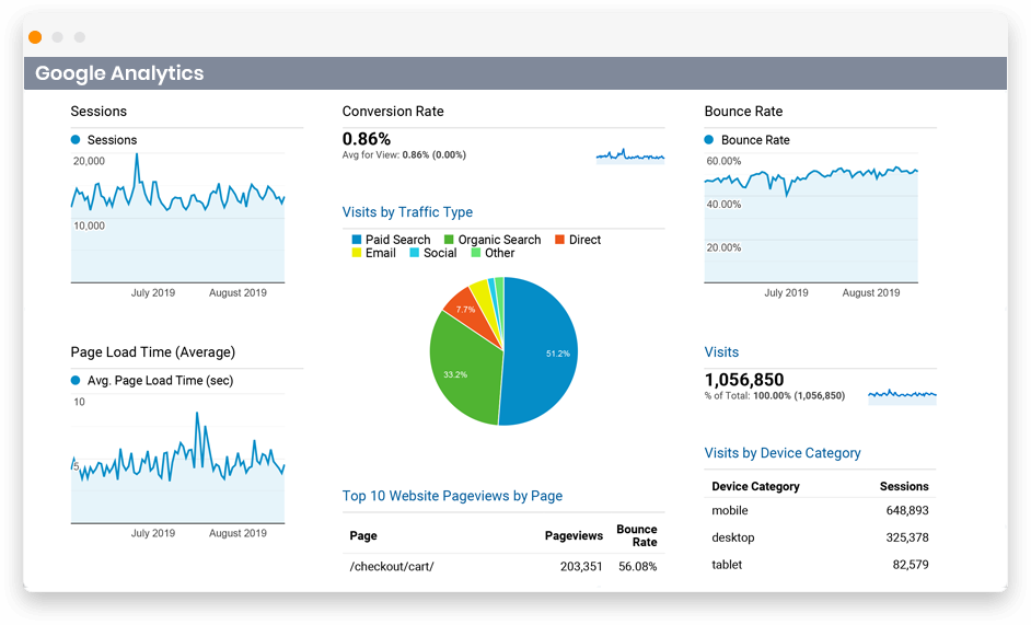 google analytics for digital agencies